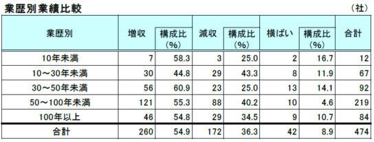 増収企業の業歴別割合