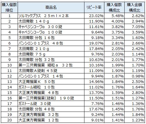 胃腸薬 2017年10月~2018年1月ランキング(購入個数順)