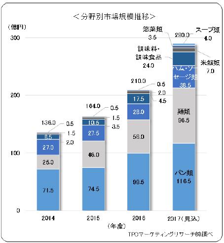分野別市場規模推移