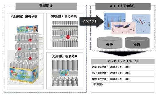 20180307dnp1 544x333 - DNP/AI活用、店舗の売場を評価する新サービス
