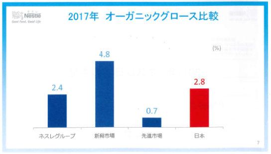 2017年の売り上げの対前年伸び率比較
