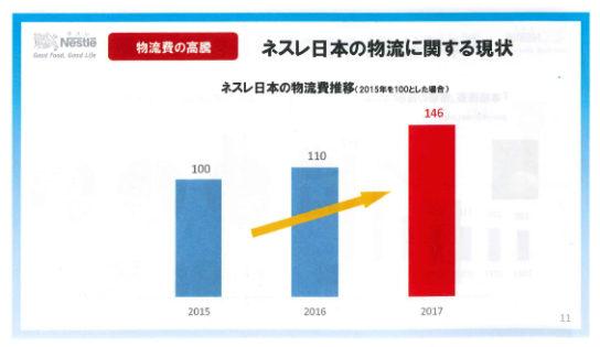 ネスレ日本の物流費推移