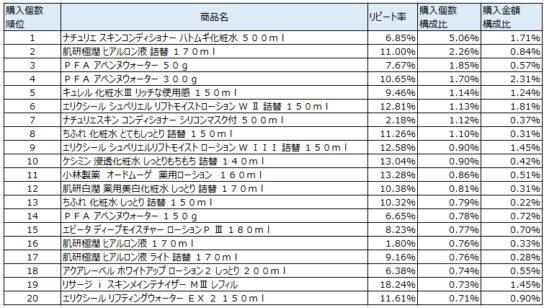 化粧水 2017年11月~2018年2月ランキング(購入個数順)