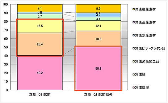 冷凍食品のRDS商圏タイプ別POS分析