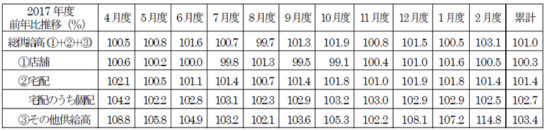 20180322seikyo 544x131 - 日本生協連/2月の総供給高3.1%増の2182億円、宅配は35か月連続増