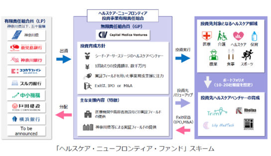 20180329kokokara 544x313 - ココカラファイン/12億円規模のヘルスケア・ファンドに出資