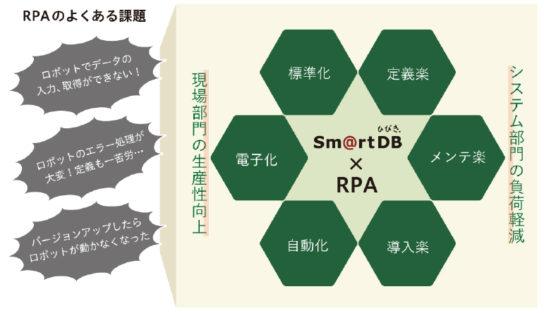 スマートDB Ver.4.1