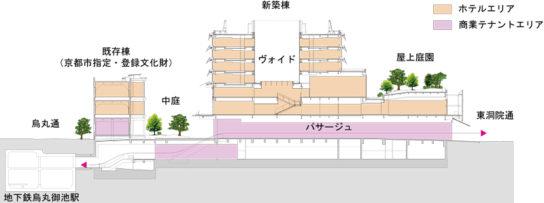 新風館再開発計画フロア構成