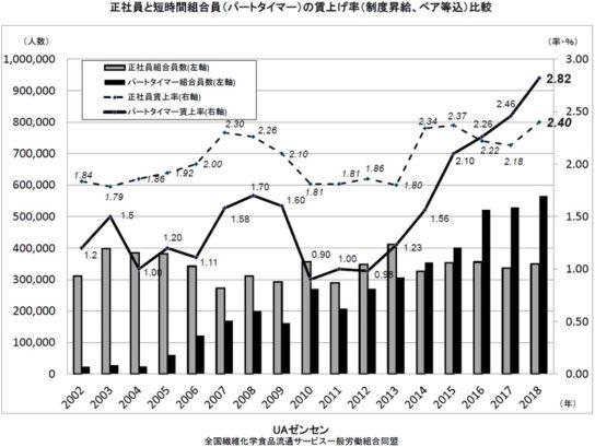 正社員とパートタイマーの賃上げ率の比較