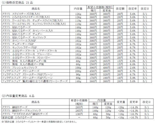 価格改定・容量変更詳細