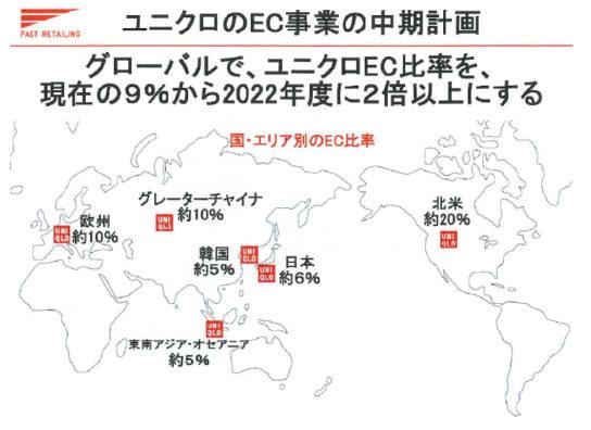グローバルのEC比率