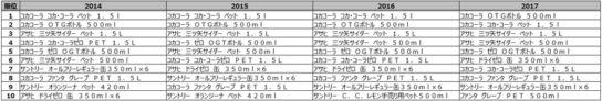 コーラ・炭酸飲料カテゴリ売上金額ランキング推移(2014年~2017年)