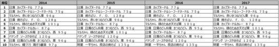 カップ麺カテゴリ売上金額ランキング推移(2014年~2017年)