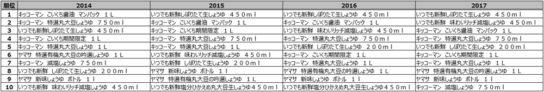 醤油売上金額ランキング推移(2014年~2017年)