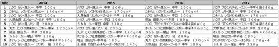 調理済みカレーカテゴリ売上金額ランキング推移(2014年~2017年)