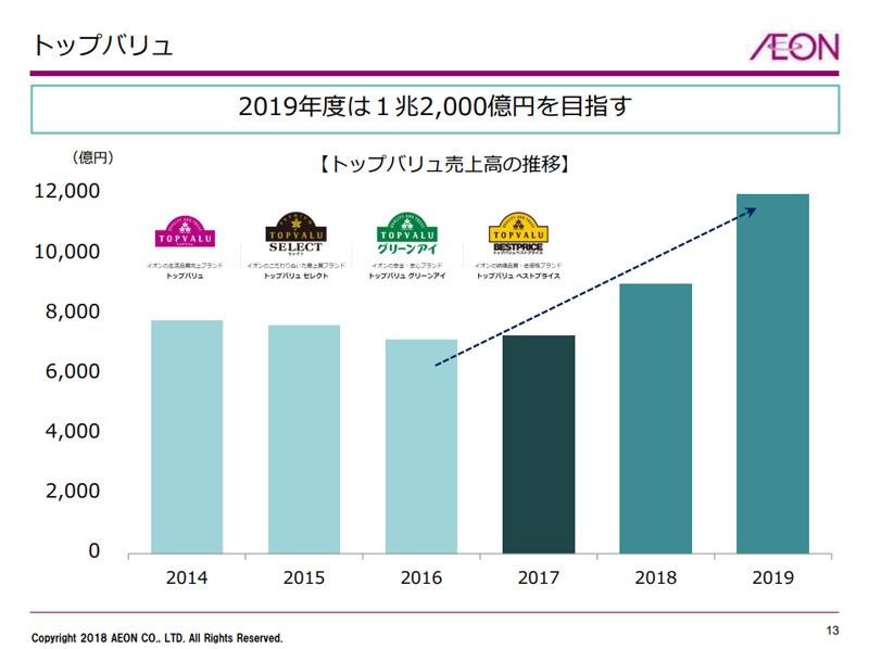 トップバリュ/3期ぶり増収、2019年度売上高1兆2000億円を目標に