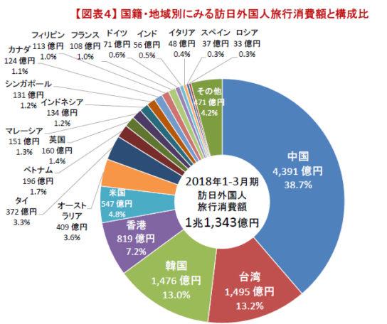 国籍・地域別にみる訪日外国人旅行消費額と構成比