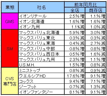 イオンの主な連結各社の月次売上高前期比伸び率一覧