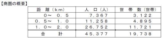 商圏(平和堂調べ)