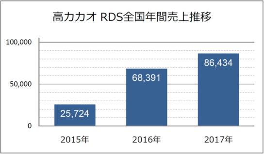 高カカオ RDS全国年間売上金額推移