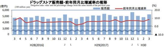 ドラッグストア販売額・前年同月比増減率の推移