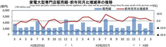 家電大型専門店販売額・前年同月比増減率の推移