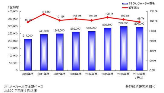 ミネラルウォーターの市場規模推移