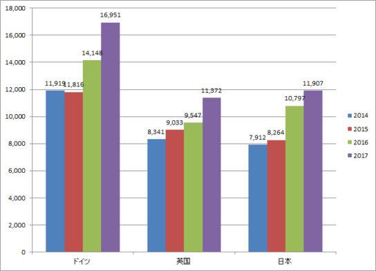 ドイツ、英国、日本の売上推移(百万ドル)