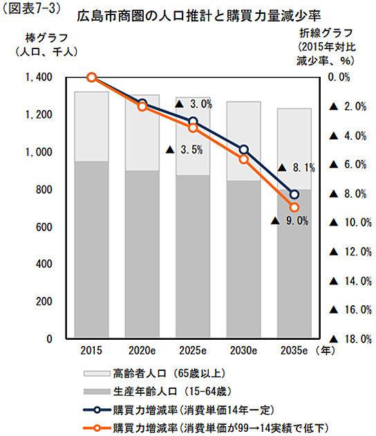 広島市商圏の人口推計と購買力量減少率