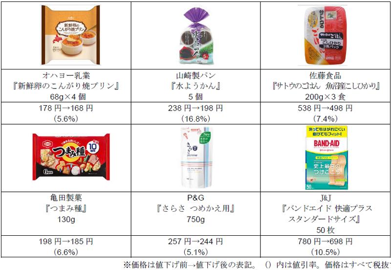 西友/食品・日用品など600品目を7%値下げ