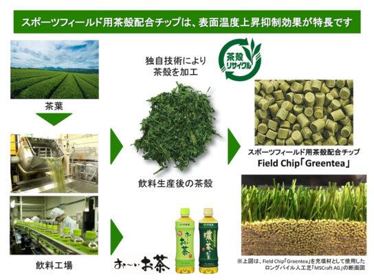 Field Chip「Greentea」
