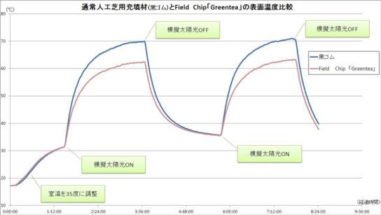黒ゴムチップとField Chip「Greentea」の表面温度比較