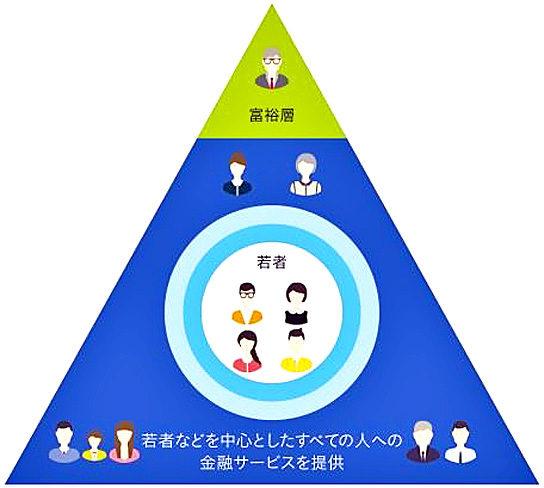 丸井グループの金融サービスの考え方