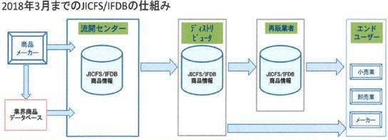 2018年3月末までのJICFS/IFDBの仕組み
