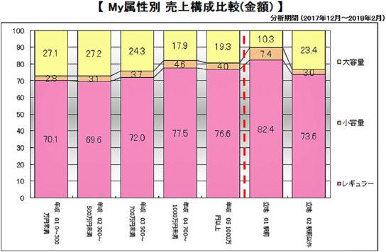 年収と購入商品の容量の相関関係