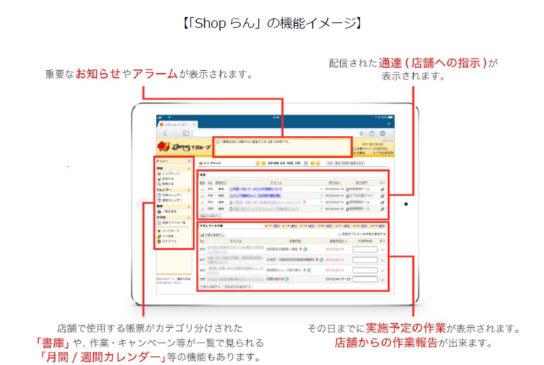 「Shop らん」機能イメージ