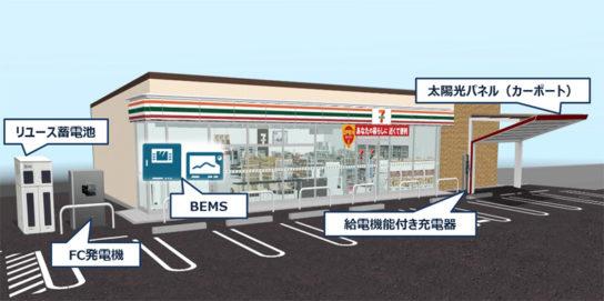 次世代型店舗のイメージ