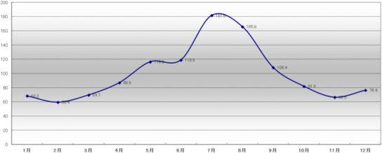 2017年のアイスクリームの月別販売指数