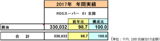 2017年の醤油の年間販売金額