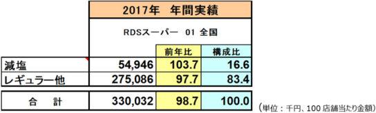 2017年の減塩醤油とレギュラー醤油の販売金額