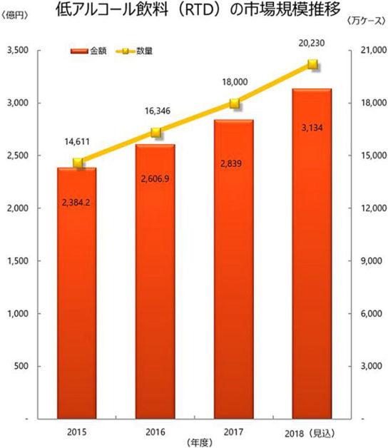 低アルコール飲料の市場規模