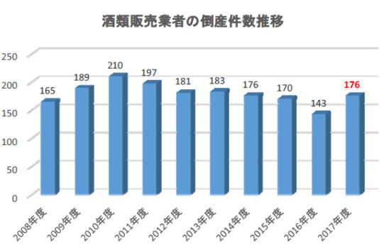 酒類販売業者の倒産件数推移