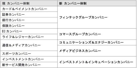 20180611rakuten 544x273 - 楽天/社内カンパニーを5つに統合、意思決定迅速化