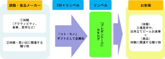 コト・モノギフトの基本スキーム