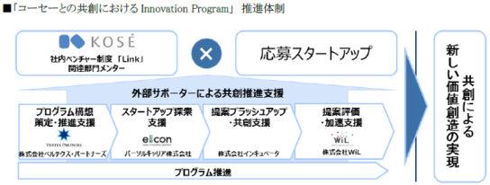 コーセーとの共創における Innovation Program