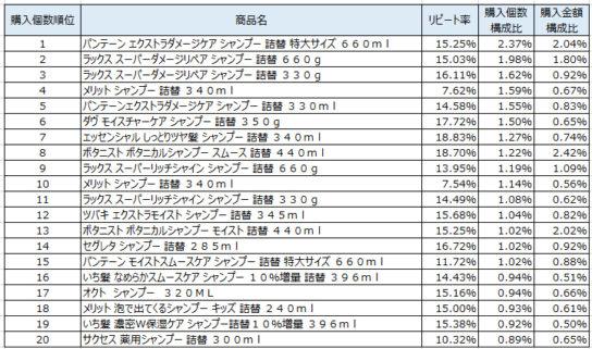 シャンプー 2018年3月~5月ランキング(購入個数順)