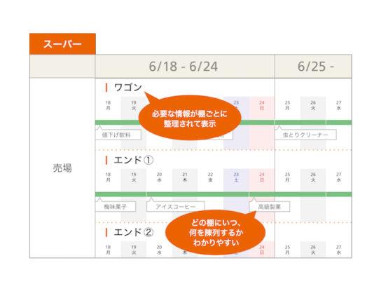 """スーパーでの「""""新""""商売カレンダー」利用イメージ"""