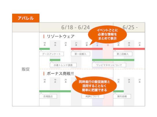 """アパレルでの「""""新""""商売カレンダー」利用イメージ"""