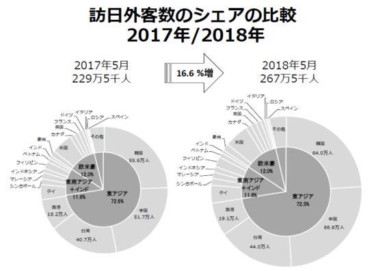 訪日外客数のシェアの比較2017年/2018年