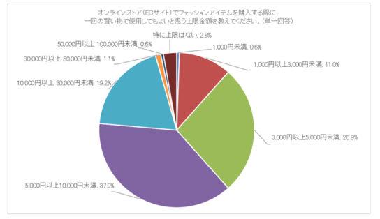 7割強がオンラインストアでの購入上限金額は1万円未満と回答